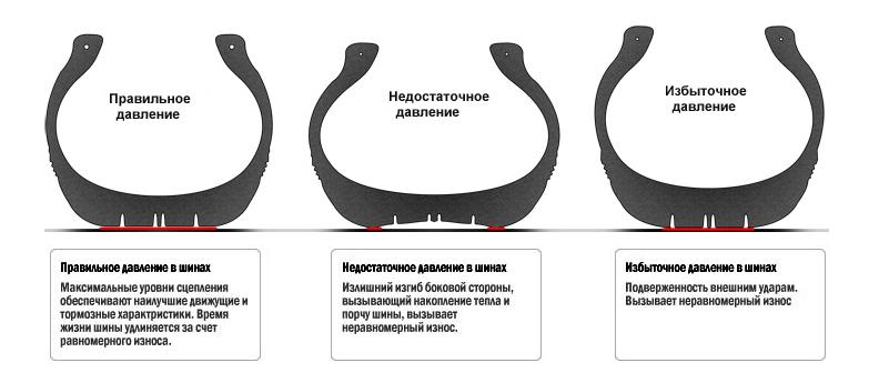разница давления в шинах
